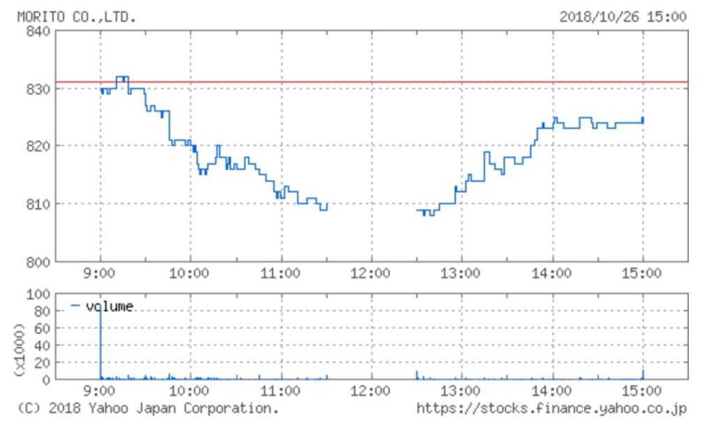 モリトの株価チャート