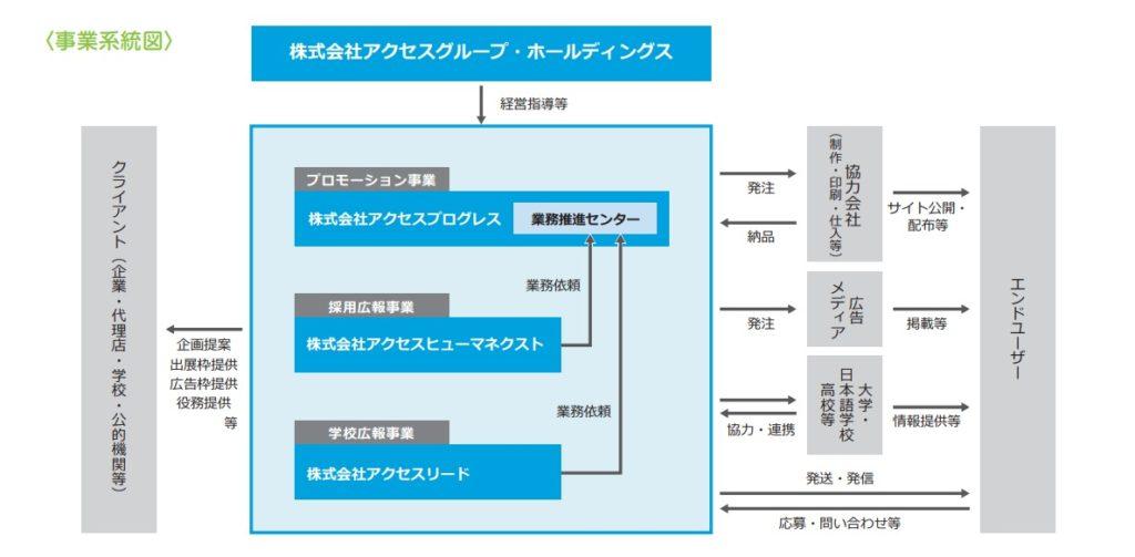 アクセスグループ・ホールディングスの事業系統図