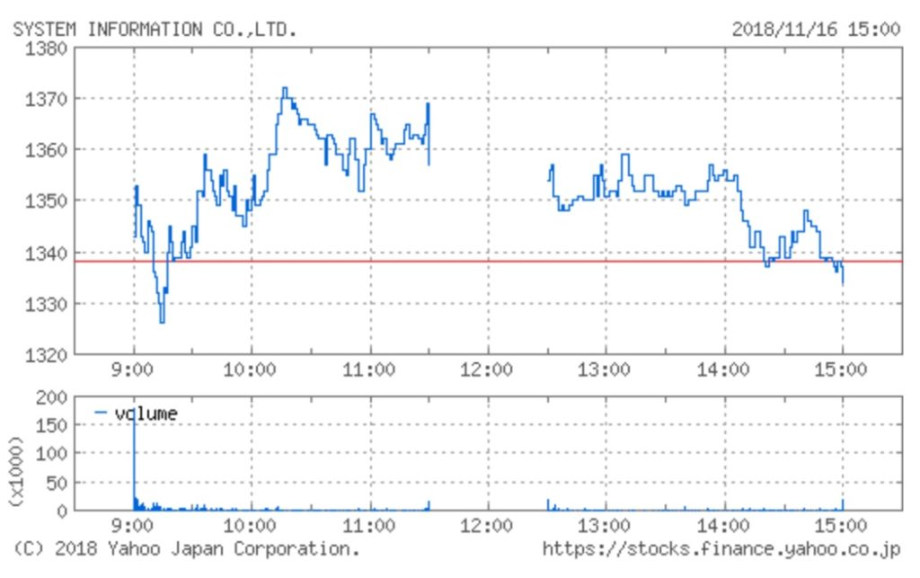 システム情報の株価チャート