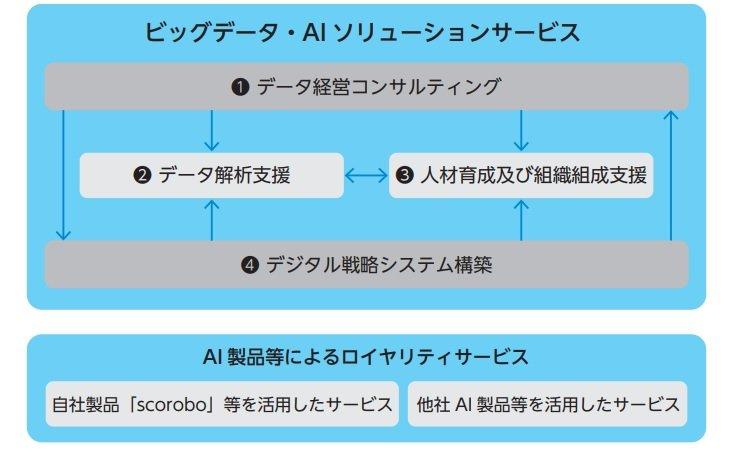 テクノスデータサイエンス・エンジニアリングのサービス体系図