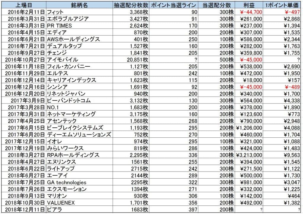 IPOチャレンジポイント実績データ
