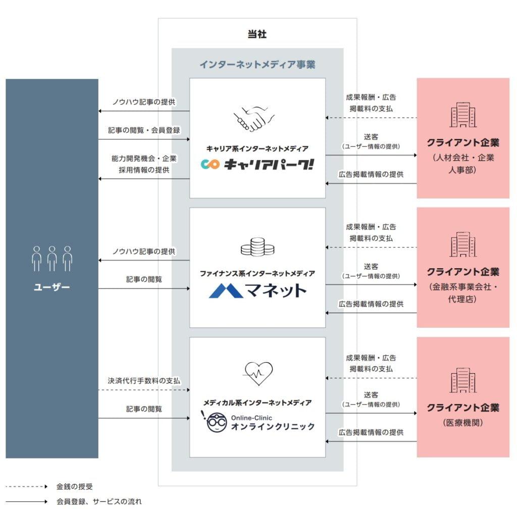 ポートの事業系統図