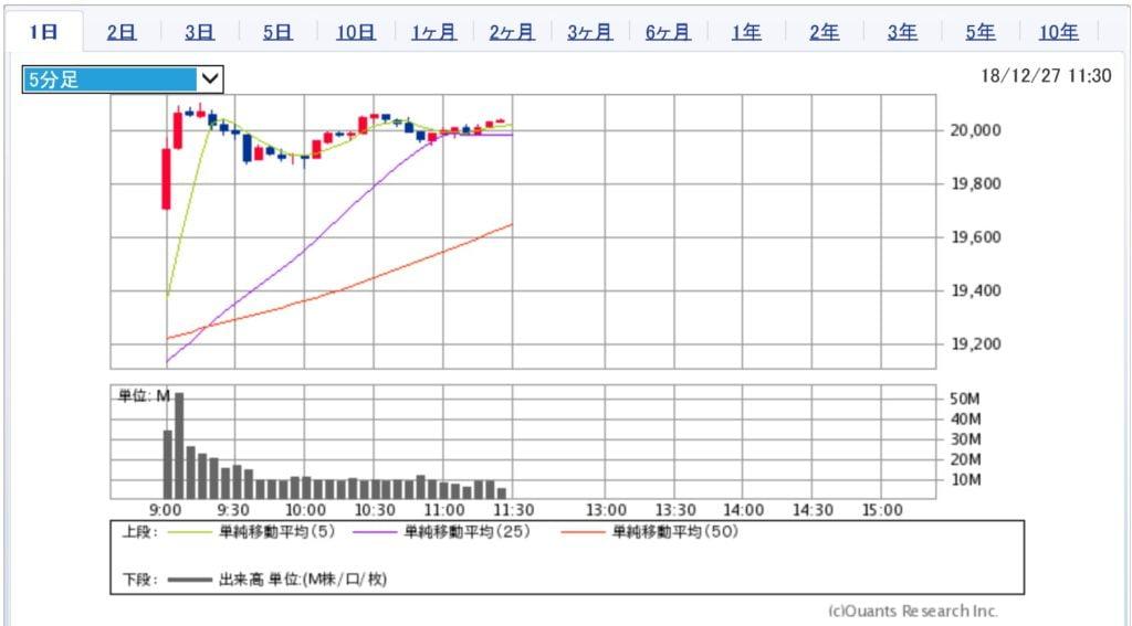 日経平均株価チャート(12月27日前場)