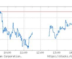 日経平均株価チャート(12月28日)