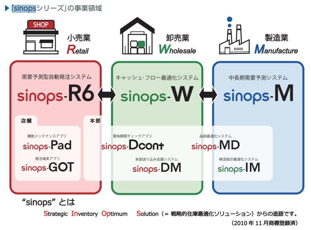 sinopsシリーズの事業領域