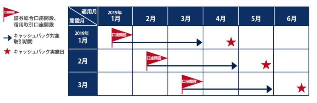 岩井コスモ証券のキャンペーン適用イメージ