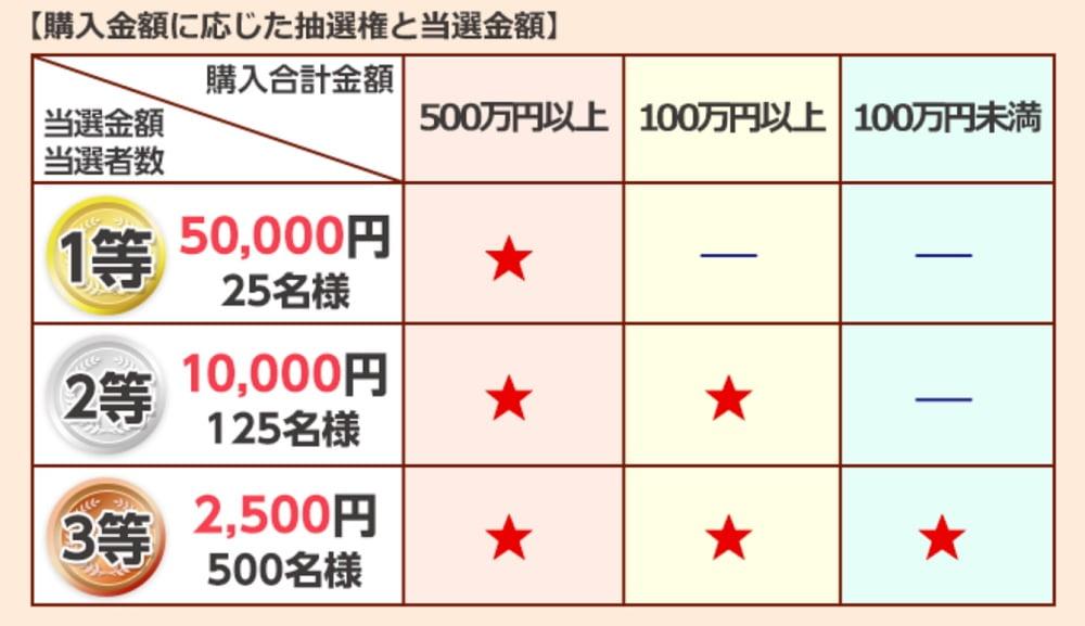 日興証券キャンペーンの購入金額に応じた抽選権と当選金額
