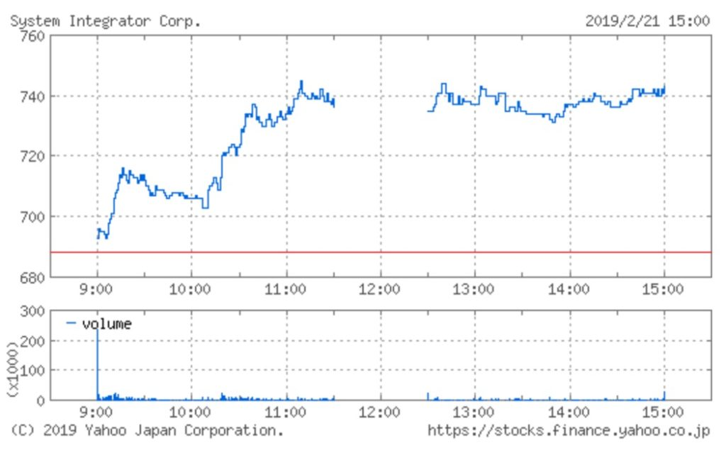 システムインテグレータの株価チャート