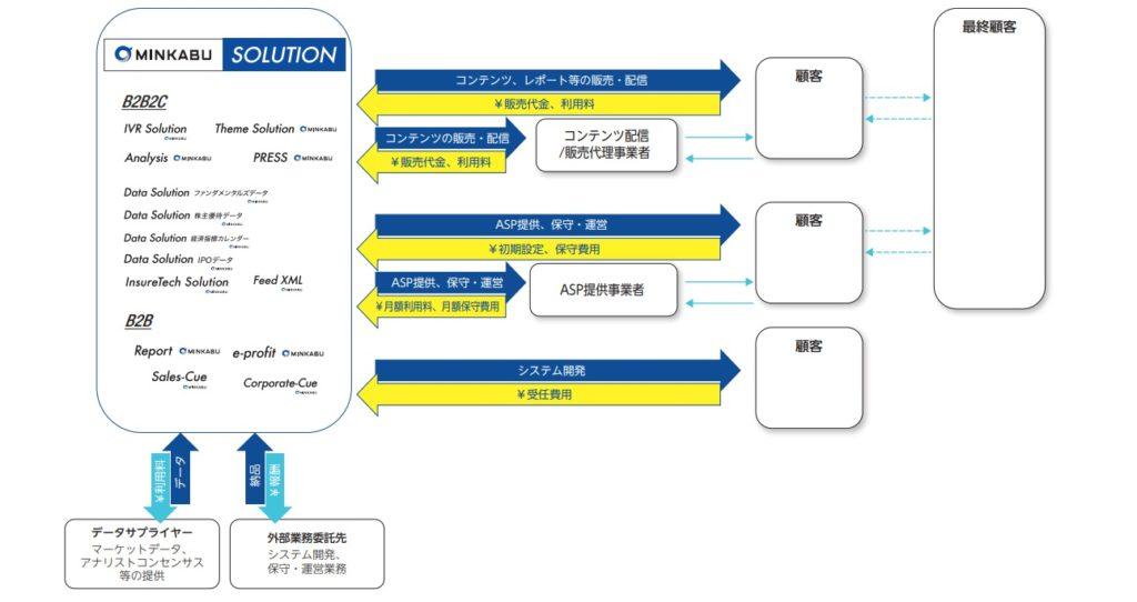 ミンカブ・ジ・インフォノイドのソリューション事業系統図