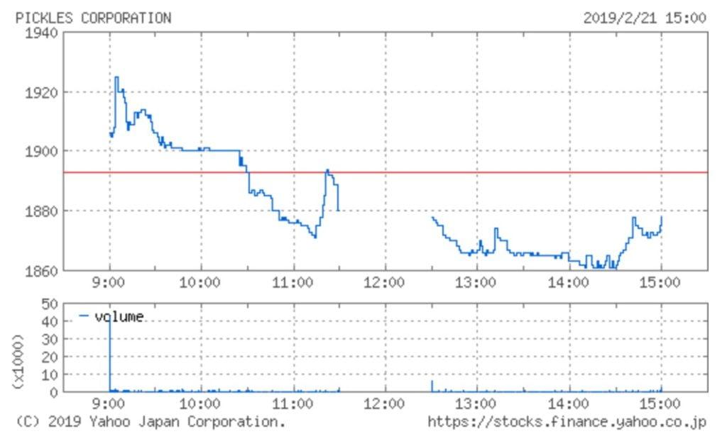 ピックルスコーポレーションの株価チャート