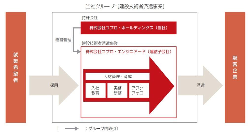 コプロ・ホールディングスの事業系統図