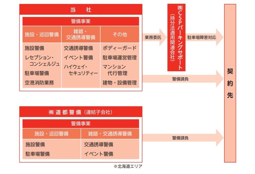 共栄セキュリティーサービスの事業系統図