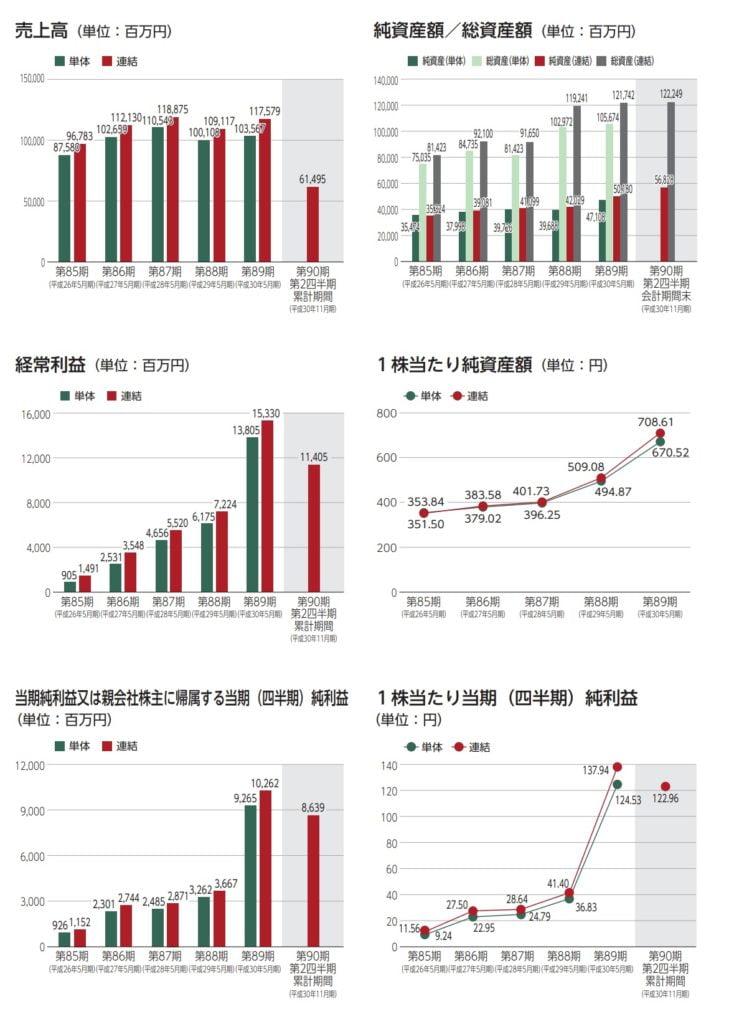 日本国土開発の業績