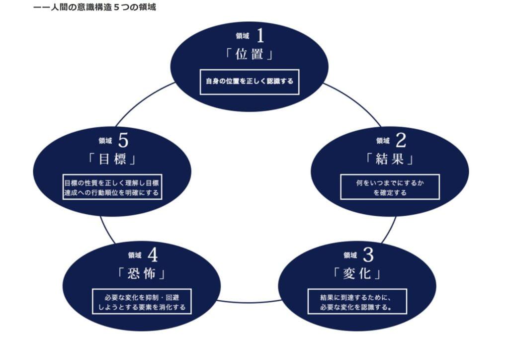 人間の意識構造