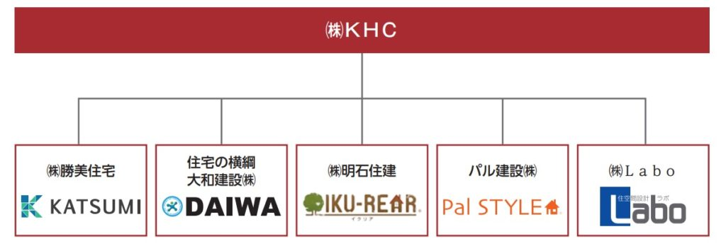 KHCグループの概要