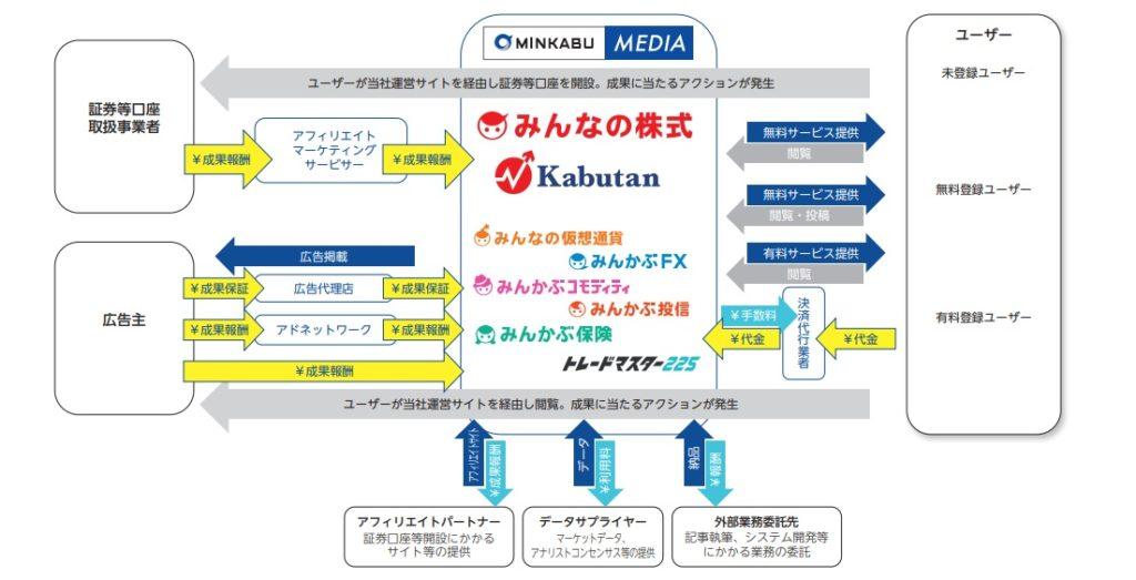 ミンカブ・ジ・インフォノイドのメディア事業系統図
