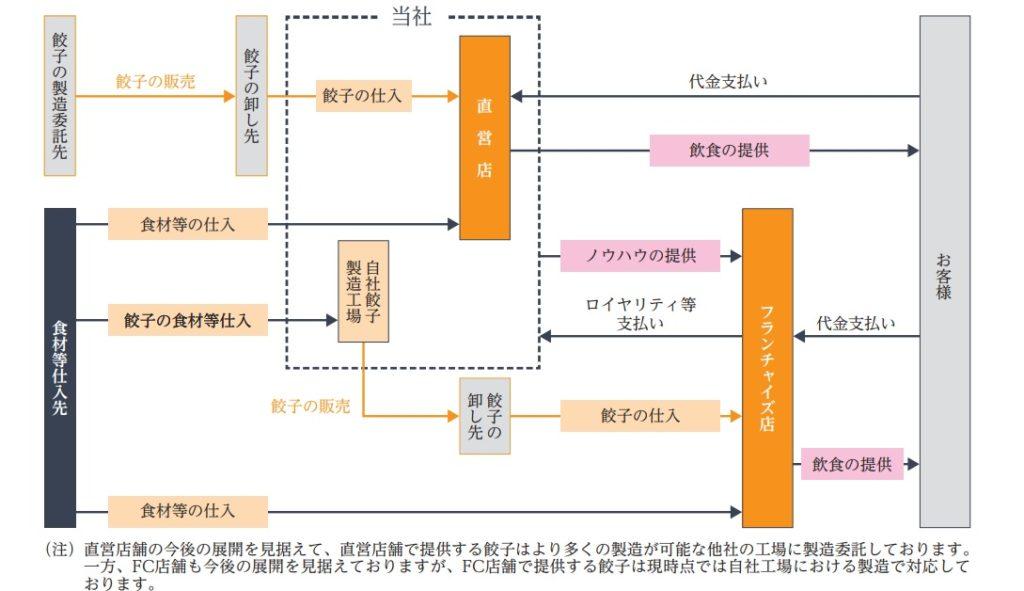 NATTY SWANKYの事業系統図