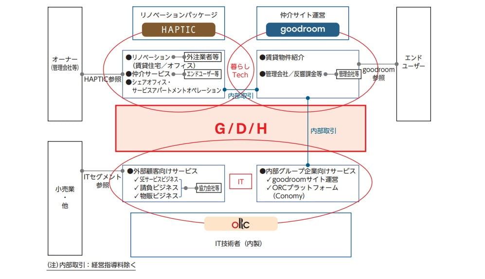 gooddaysホールディングスの事業系統図