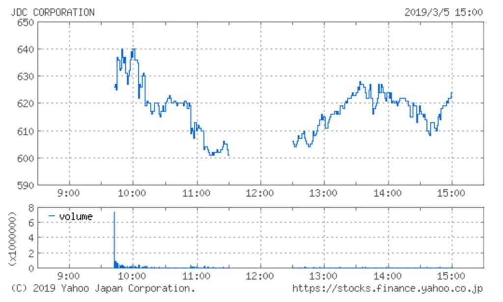日本国土開発の株価チャート