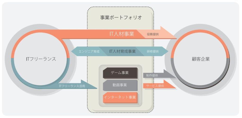 ギークスの事業系統図