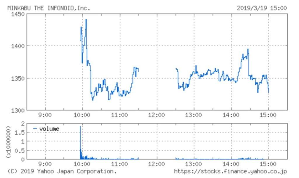 ミンカブ・ジ・インフォノイドの株価チャート