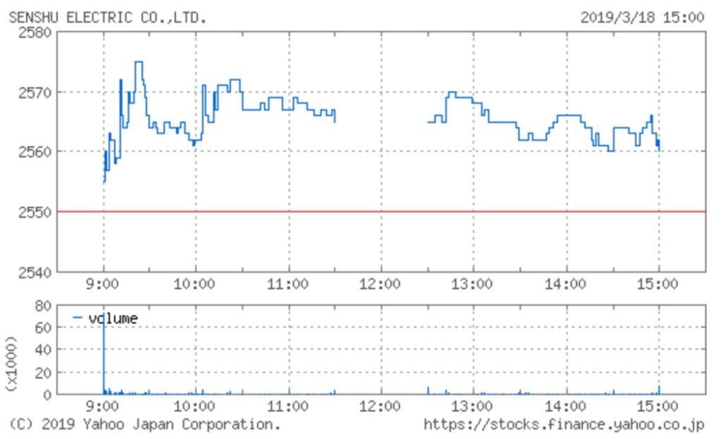 泉州電業の株価チャート