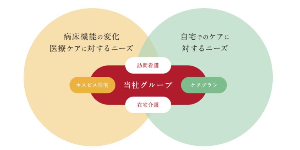 日本ホスピスホールディングスのサービス領域
