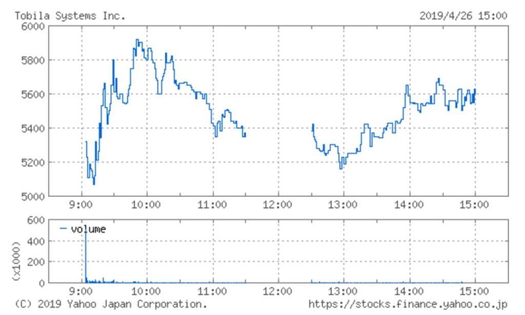 トビラシステムズの株価チャート