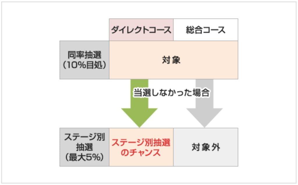 SMBC日興証券のIPO抽選の流れ