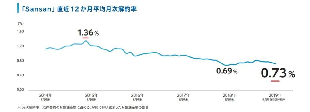 Sansanの直近12か月平均月次解約率
