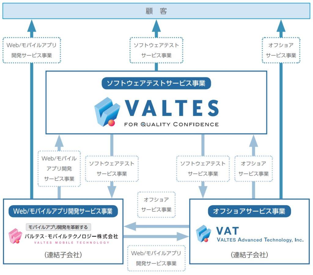 バルテスの事業系統図