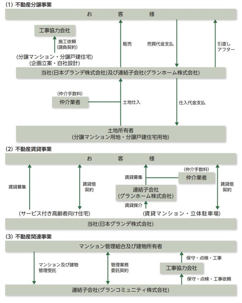 日本グランデの事業系統図