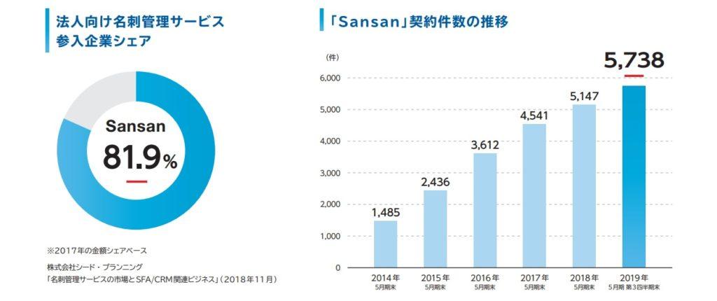 Sansanのシェアと契約件数の推移