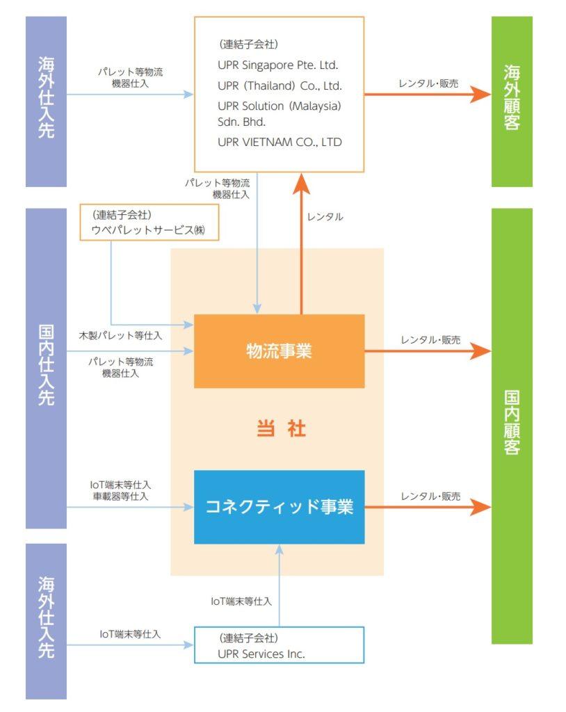 ユーピーアールの事業系統図
