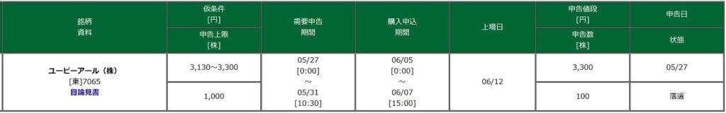 ユーピーアール(松井証券)
