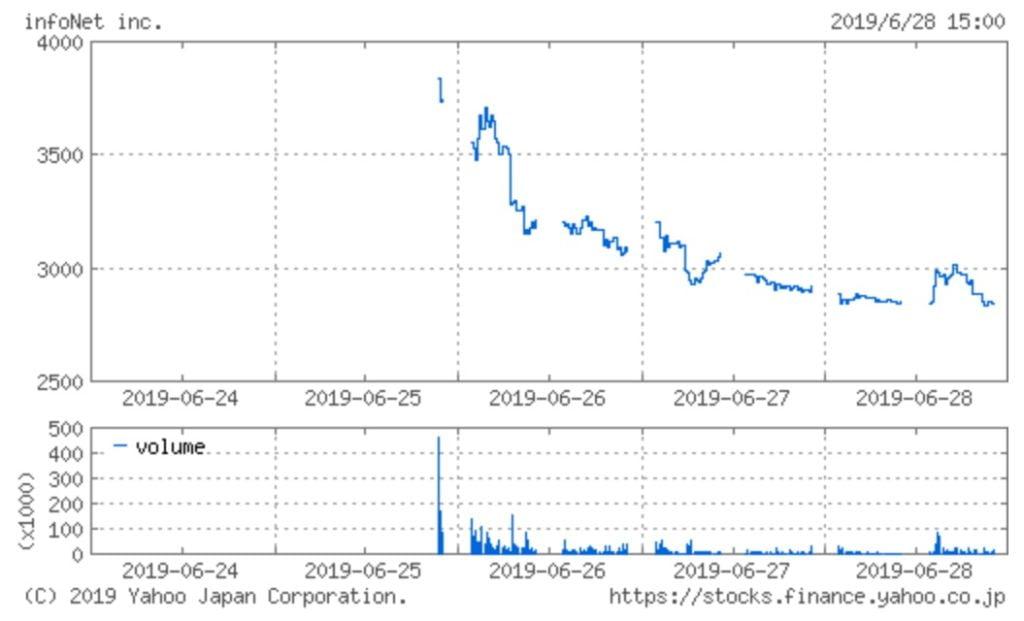 インフォネットの株価チャート(6月28日)