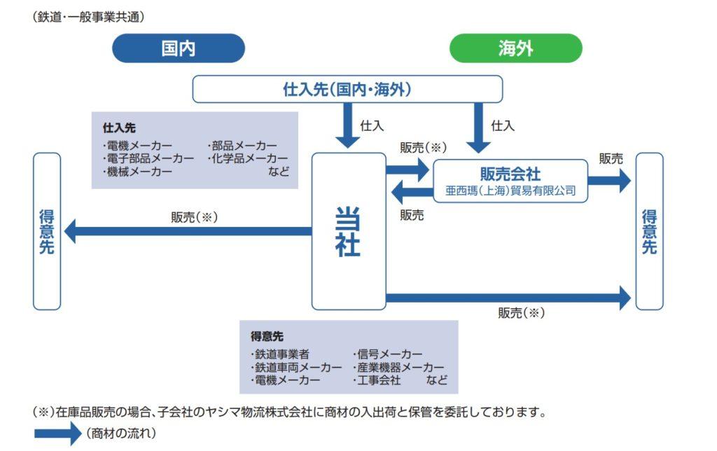 ヤシマキザイの事業系統図