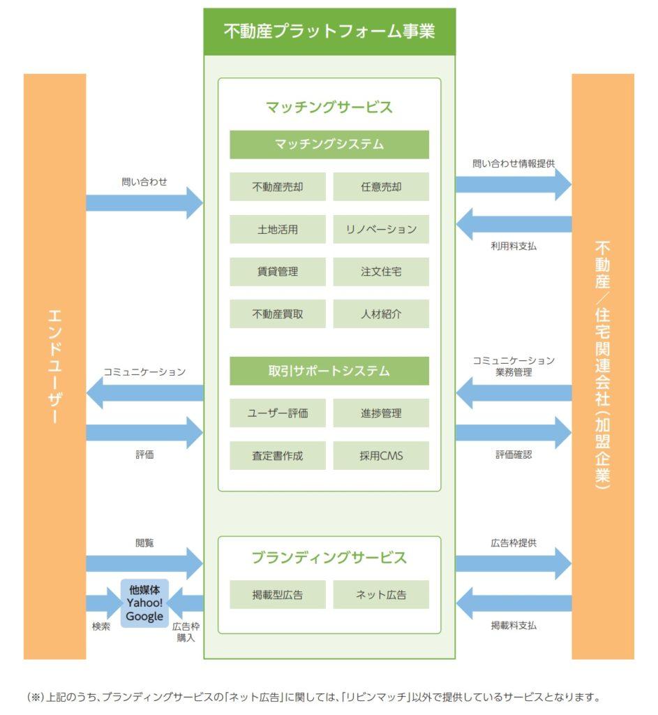 リビン・テクノロジーズの事業系統図