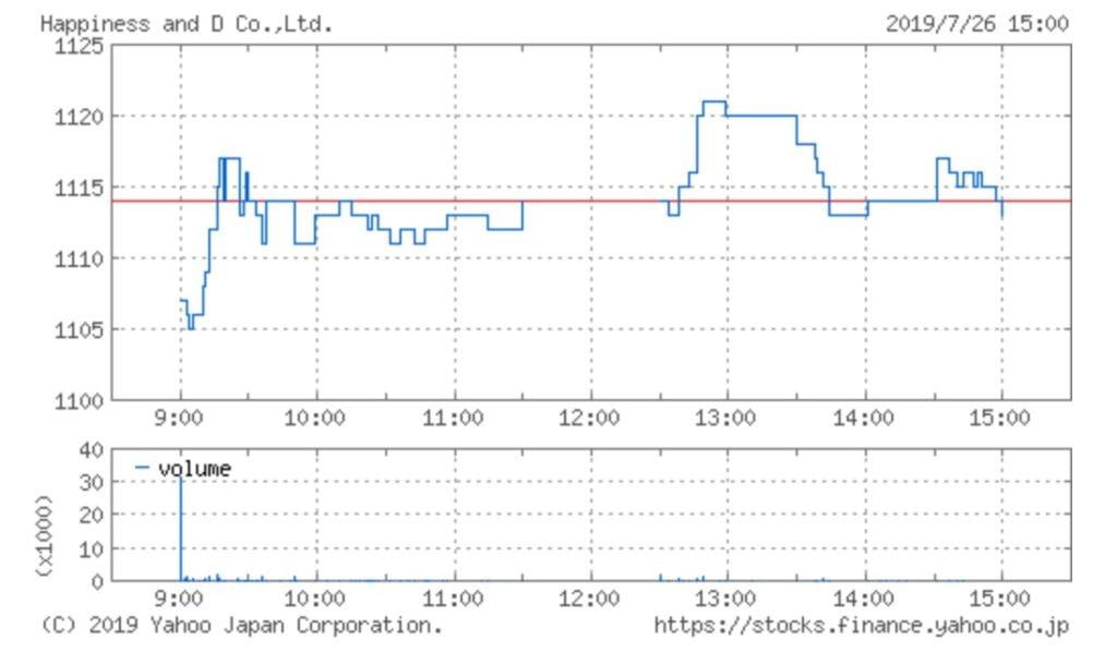 ハピネス・アンド・ディの株価チャート