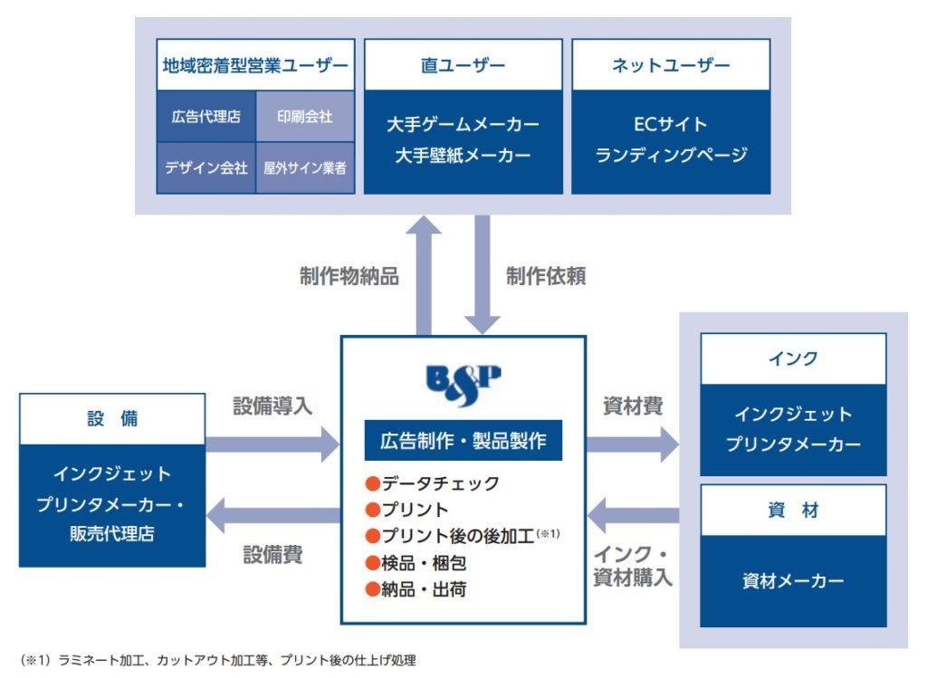 ビーアンドピーの事業系統図