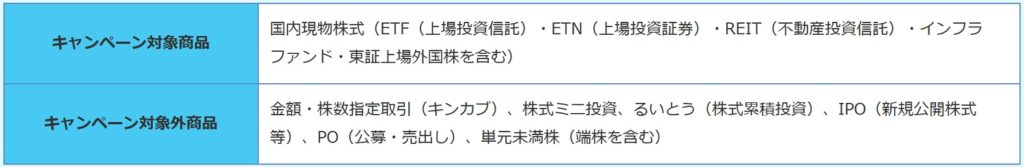 SMBC日興証券キャンペーンの対象商品