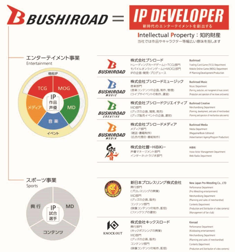 ブシロードの事業系統図