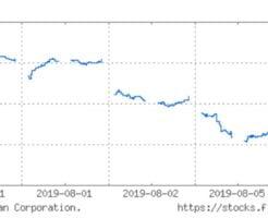 日経平均株価の週間チャート(8月6日)