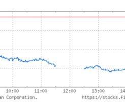 日経平均株価チャート(8月2日)