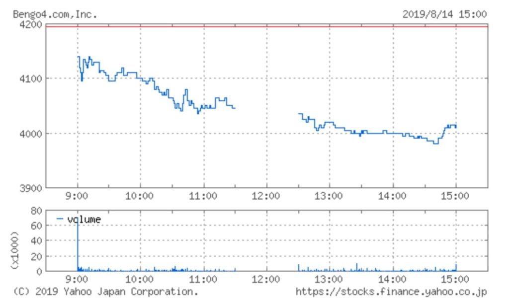 弁護士ドットコムの株価チャート(8月14日)