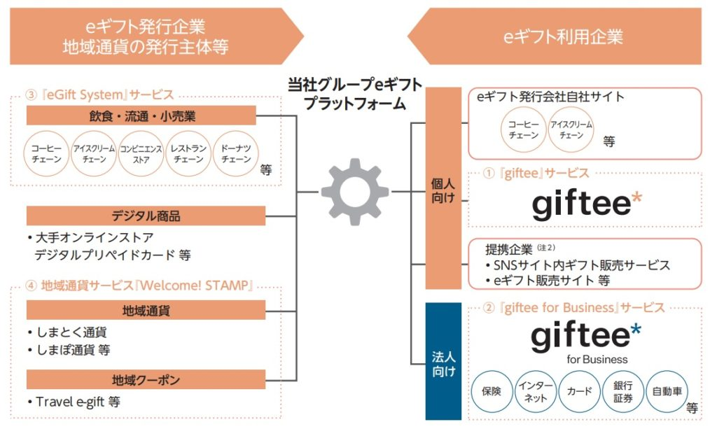 eギフトプラットフォーム概念図