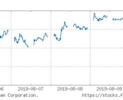 日経平均株価チャート(8月13日)
