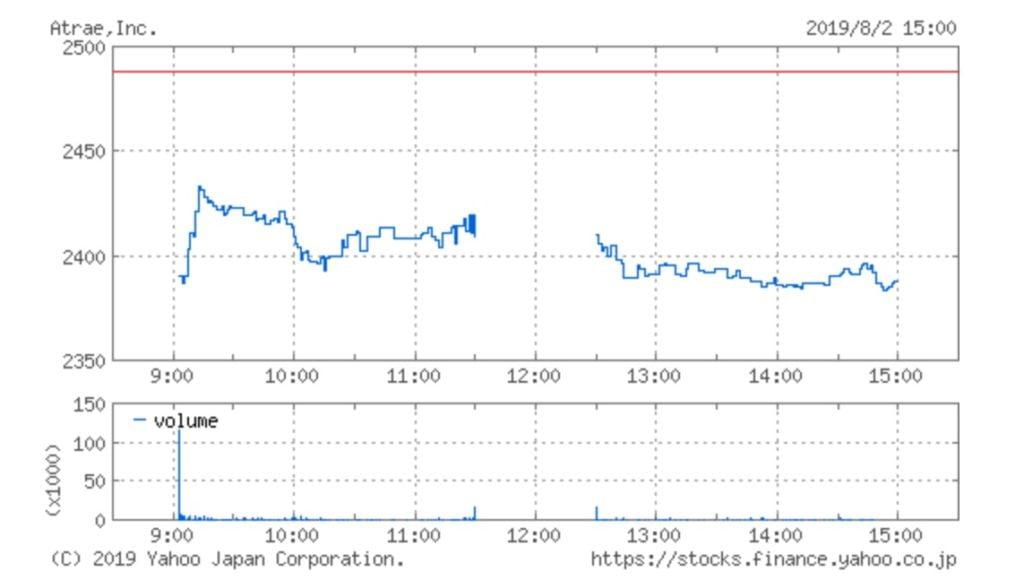 アトラエの株価チャート
