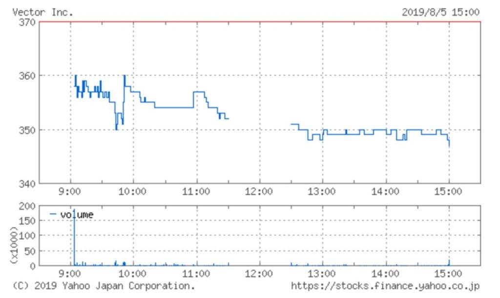 ベクターの株価チャート(8月5日)