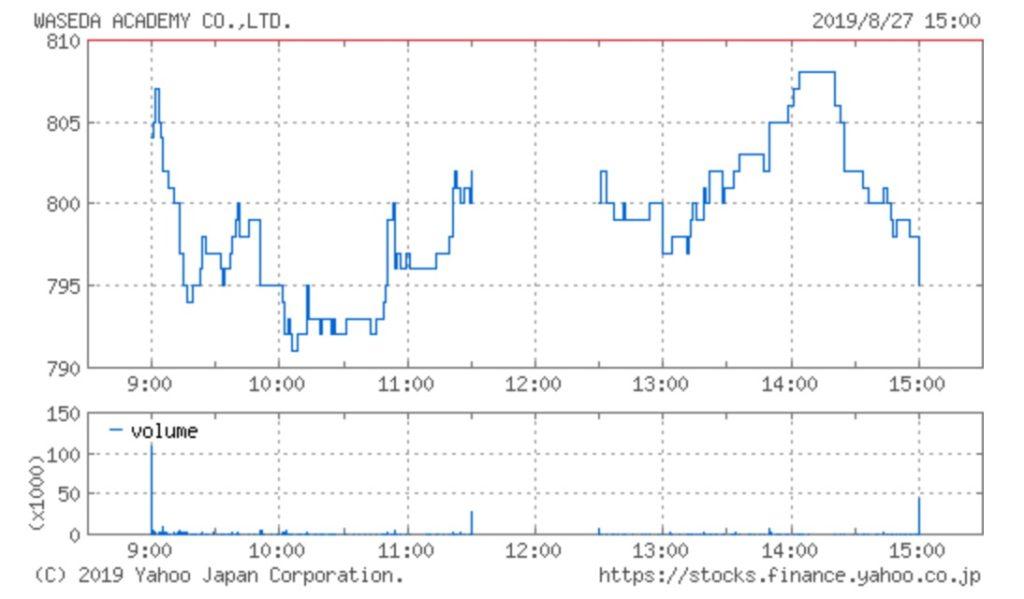 早稲田アカデミーの株価チャート(8月27日)